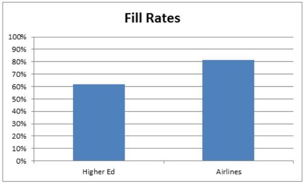 Fill Rates