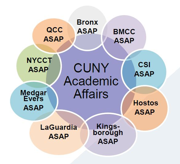 City university of new york (CUNY) accelerated study in associate program (asap)